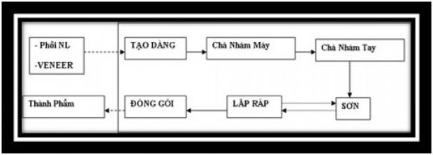 Quy-trinh-san-xuat-do-go-hgm-2.jpg